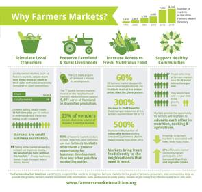 Connecting Consumers to Growers, Farmers markets present rapid growth in Direct-to-Consumer interest